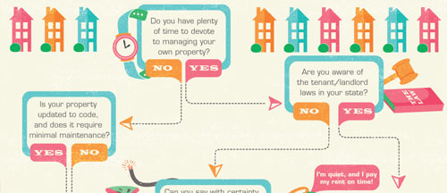 Preferred Northwest Property Management - Flow Chart